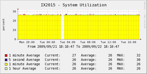 IX2015のCPU使用率グラフ