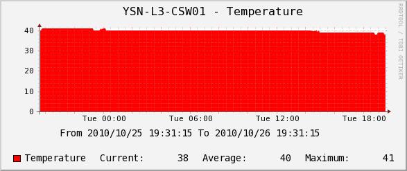 IX2015の機器温度グラフ