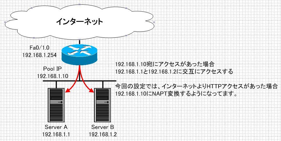 IX2015(ロードバランシング)