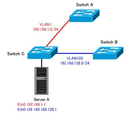 タグVLANの使用例