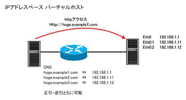 IPアドレスベース バーチャルホスト図