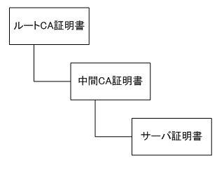 SSL証明書の構造(3階層)