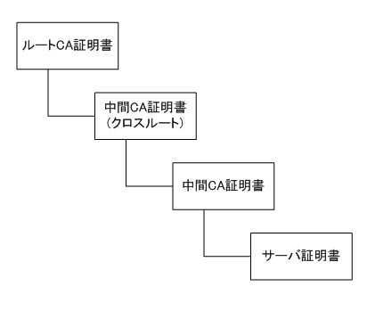 SSL証明書の構造(4階層)