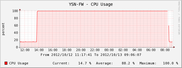 SRX210のCPU使用率(cactiグラフ)