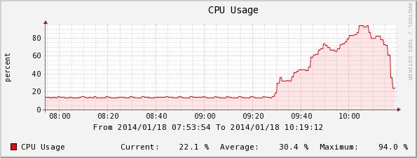 SRX210のCPU使用率
