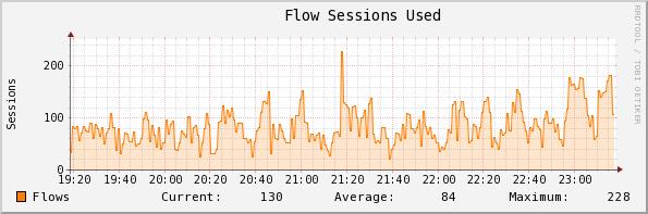 攻撃を受けてる時の平均セッション数/分