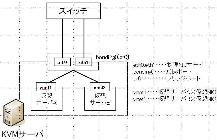 ネットワーク構成(bonding + bridge)