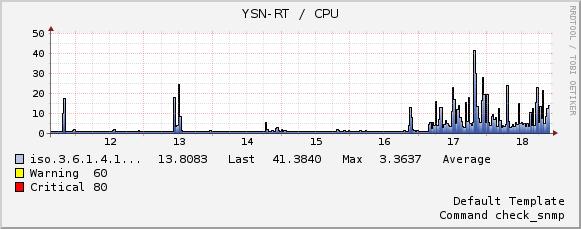 ルータ(Cisco892)のCPU使用率